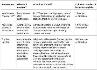 re epic certification users are now required to complete proctored exams every five years for each application theyre certified in as a consultant - Epic Consultant