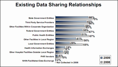 datasharing