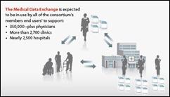 medical data exchange
