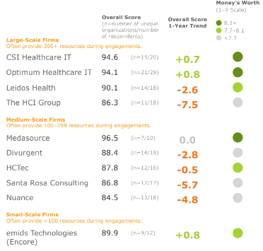 HIStalk | Healthcare IT News and Opinion - Part 38