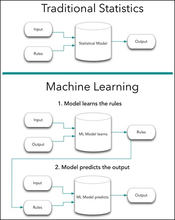 A Machine Learning Primer For Clinicians Part 2 HIStalk
